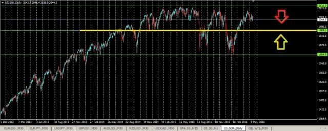 Gráfico 1 SP500 18 mayo 2016